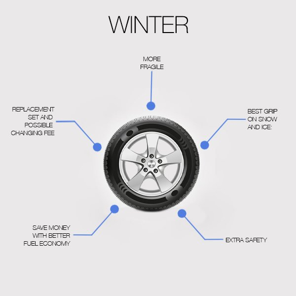 This is an infographic of the benefits and downfalls of having winter tires
